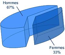LIS-proportion_homme-femme
